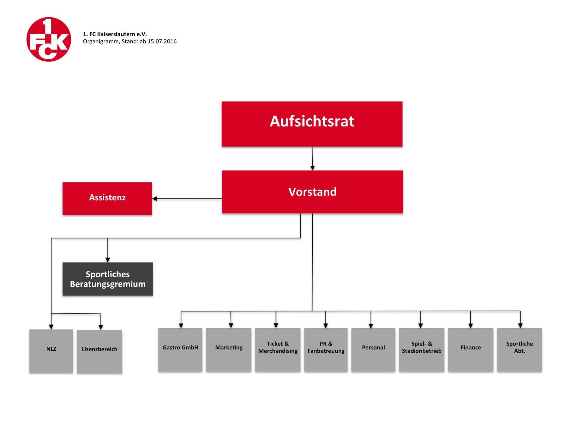 Organigramm Aufsichtsrat und Vorstand