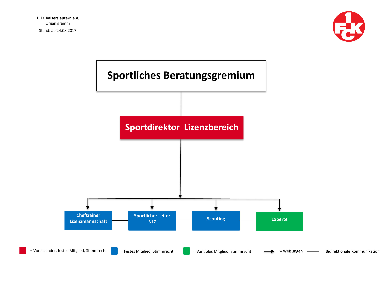 Organigramm des Sportlichen Beratungsgremiums beim FCK, Stand 24.08.2017