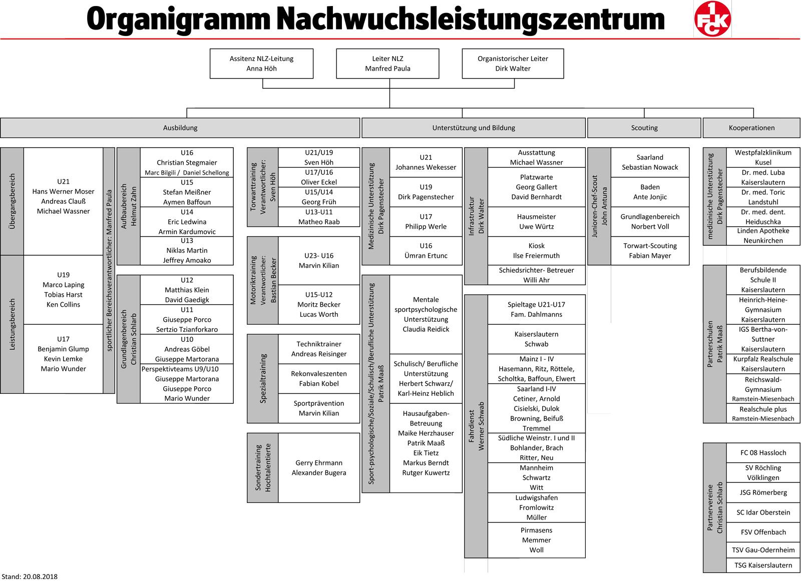 Das Organigramm des NLZ in der Saison 2018/19
